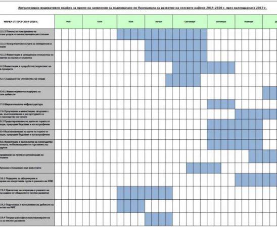 Програма за развитие на селските райони има обновен график за прием на проекти за 2017 година.