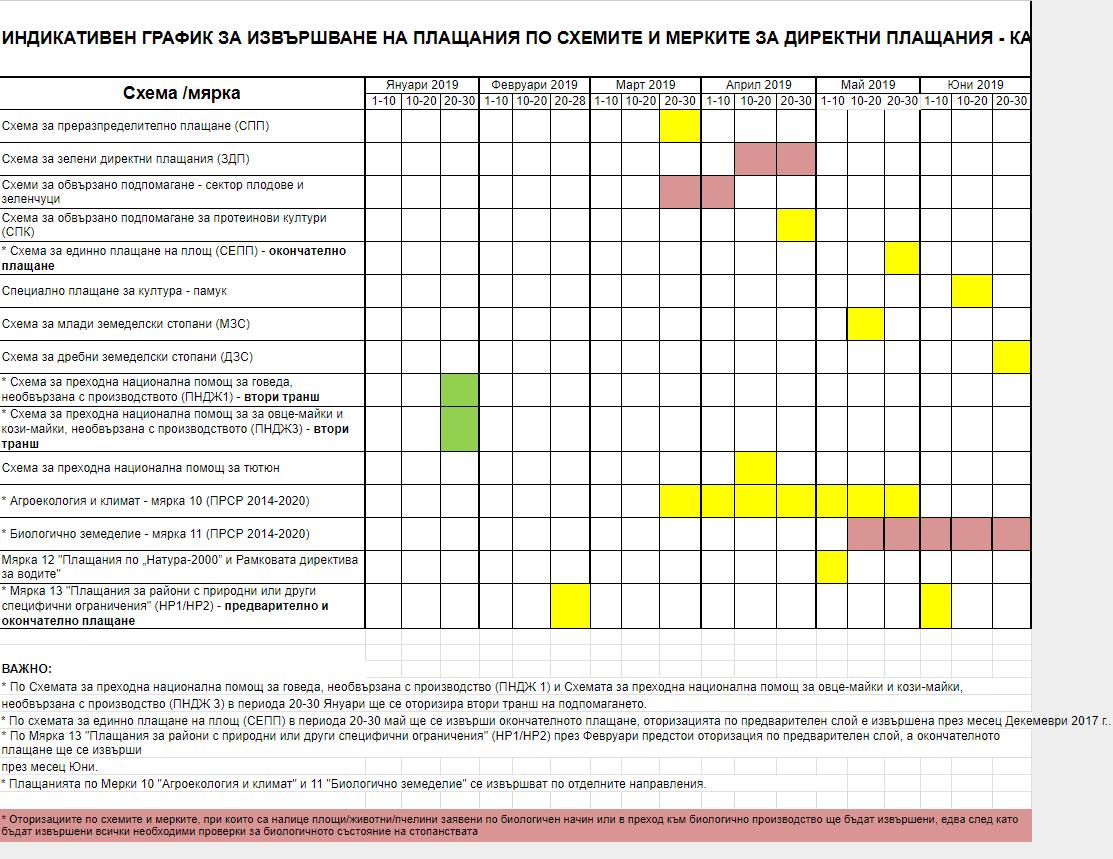 Индикативен график за субсидиите 2019 от МЗХГ