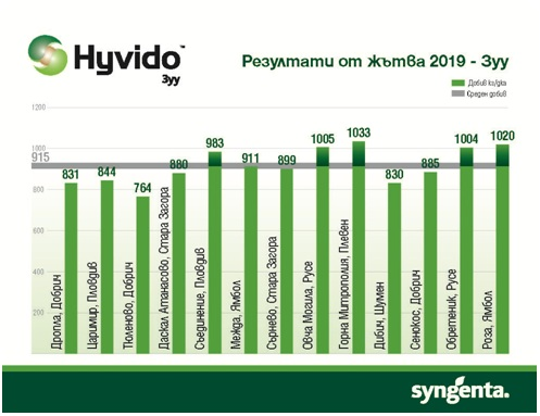 Hyvido Зуу ДОБИВИ 2018