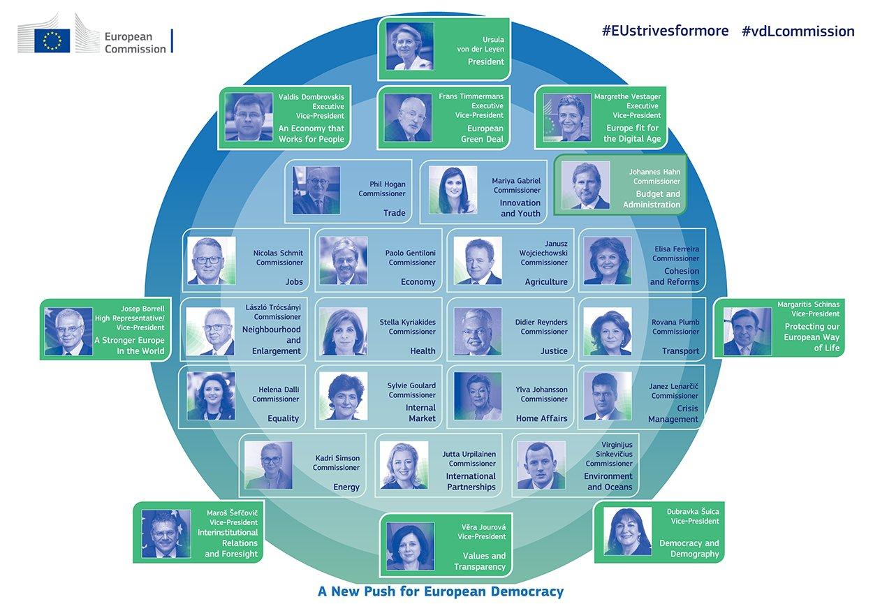 Структура на Европейската Комисия